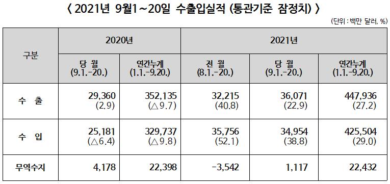 ▲ 2021년 9월1~20일 수출입실적(통관기준 잠정치)