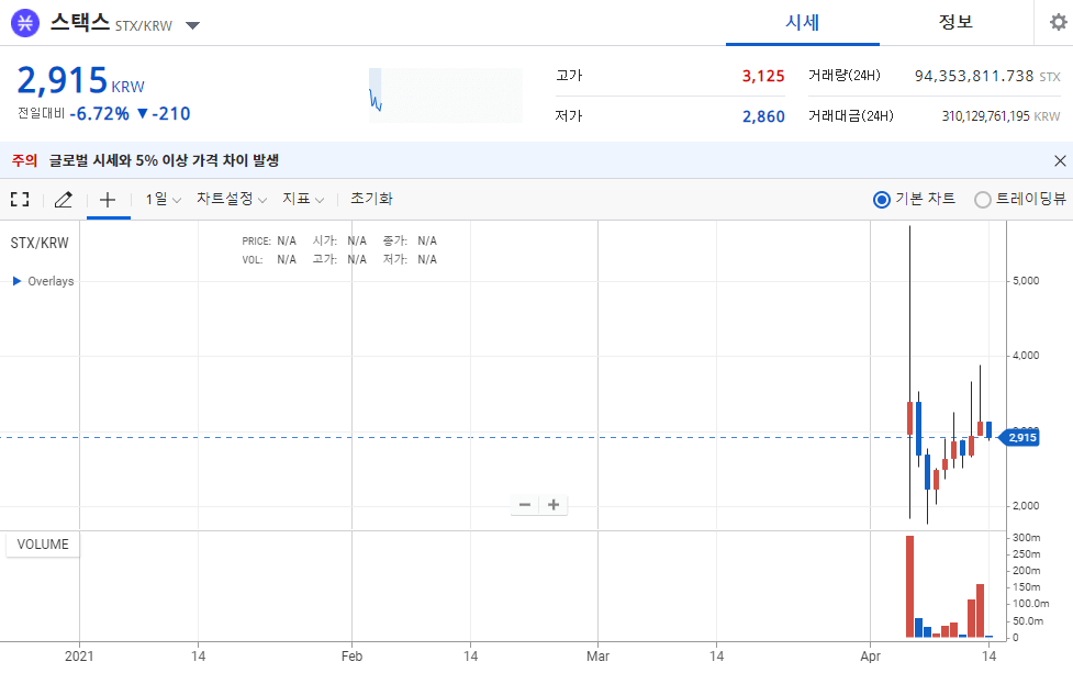 스택스 코인-최신-시세