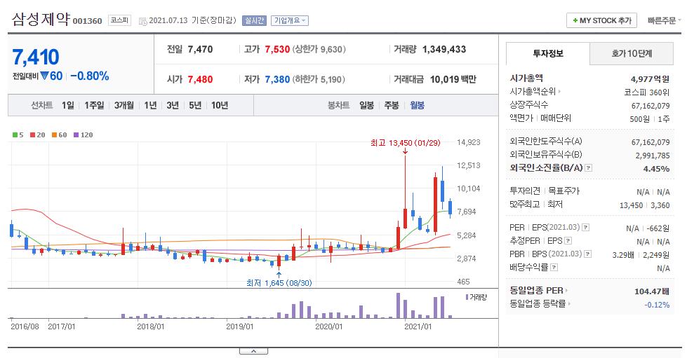 삼성제약 월봉
