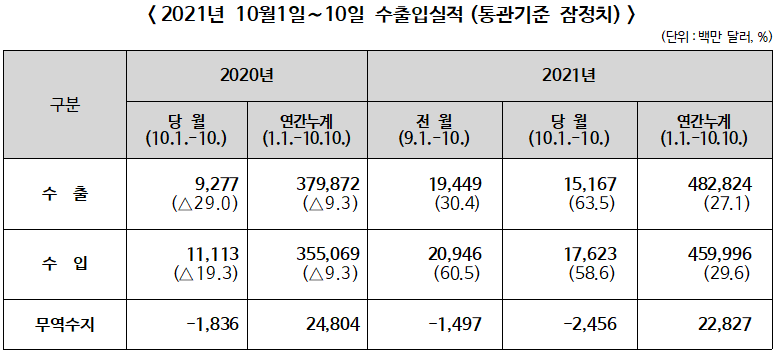 ▲ 2021년 10월1~10일 수출입실적(통관기준 잠정치)