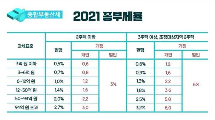 종합부동산세-2021년-세율