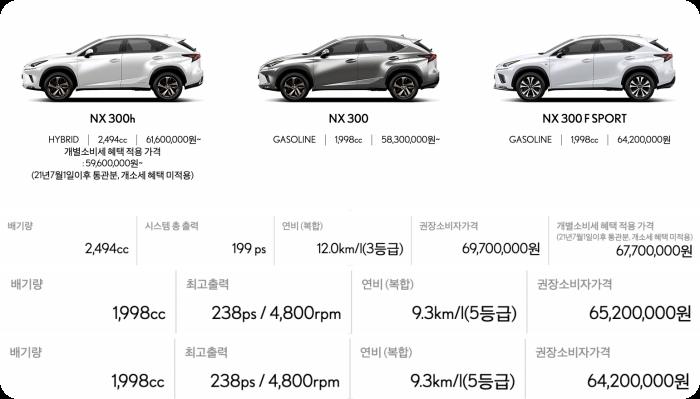 렉서스-nx모델가격-연비-배기량표