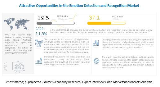 감정 인식 및 감지 시장이 뜬다..2026년까지 371억 달러,  11.3% 성장 전망