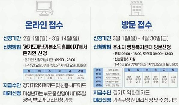 경기도 2차 재난지원금 신청 홈페이지 관련 이미지팔