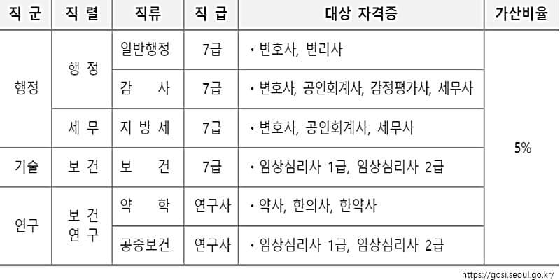 2021 서울시 공무원 시험 가산점