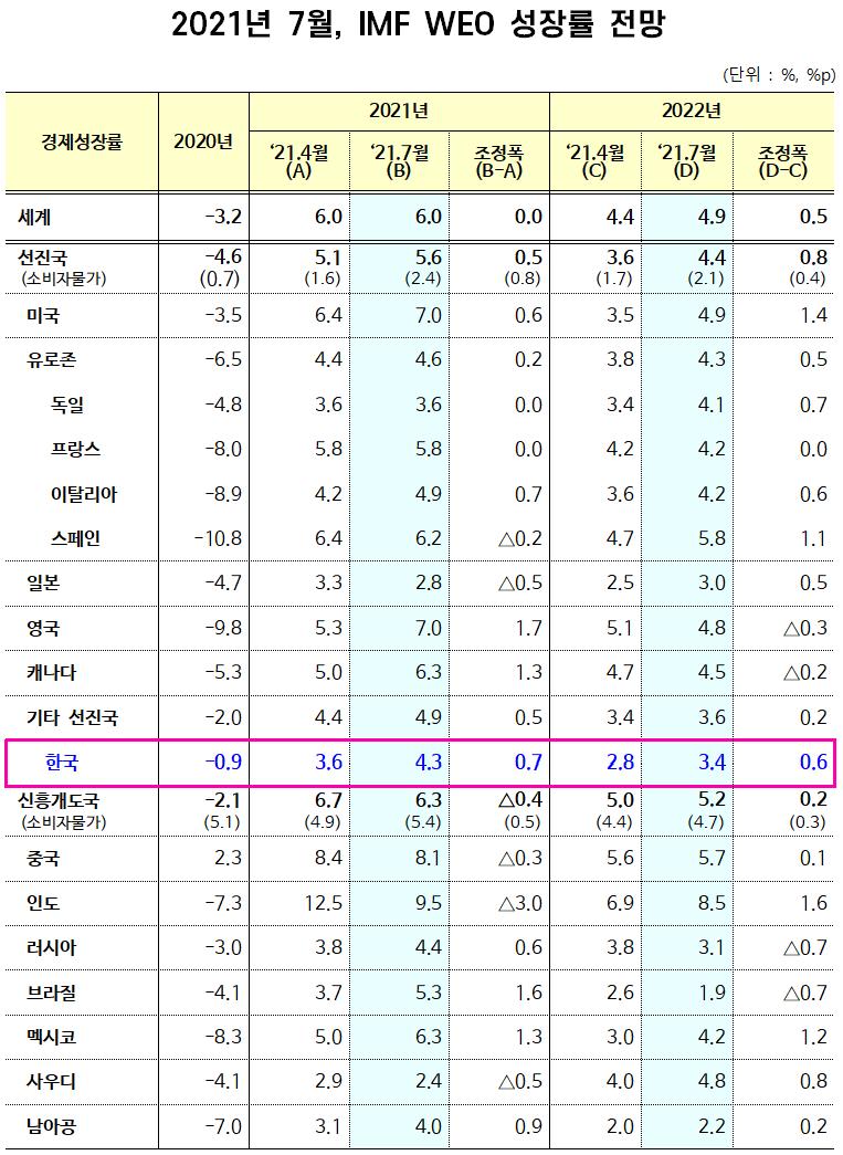 ▲ 2021년 7월 IMF WEO Update 전망