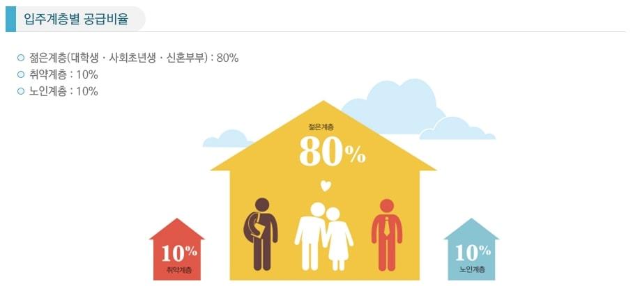 행복주택 계층별 공급비율