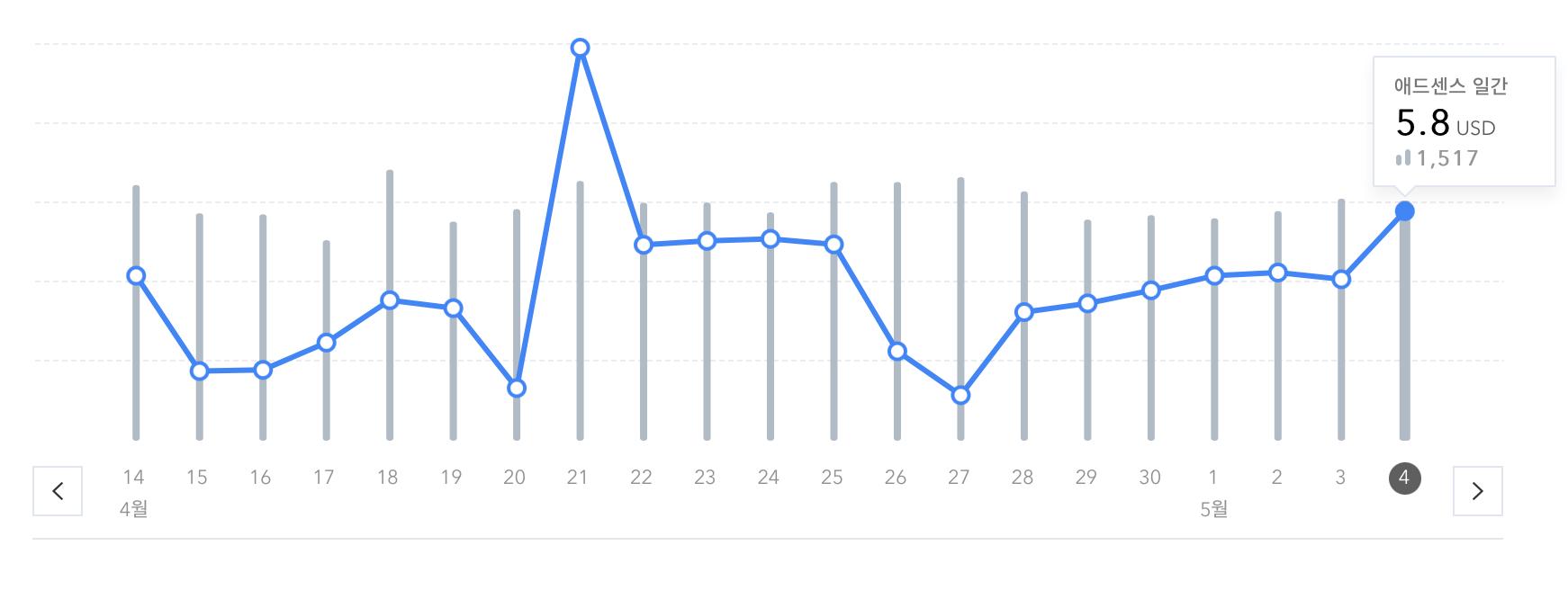 최근블로그-수익-그래프