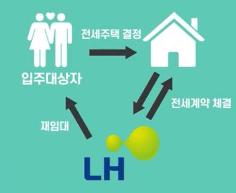 LH-신혼부부-전세임대-계약방식