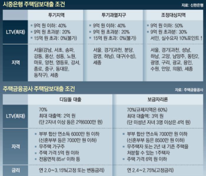LTV-규제현황-정리표