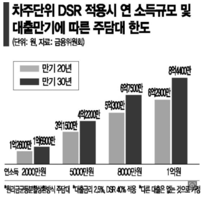 DSR-40%-적용-시-주담대-한도