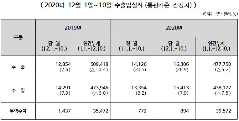 ▲ 2020년 12월 1~10일 수출입실적(통관기준 잠정치)