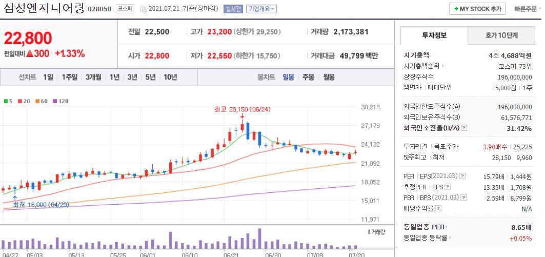 삼성엔지니어링 차트(일봉)