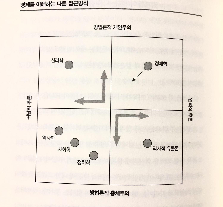 경제학을 다르게 이해하는 접근 방법론