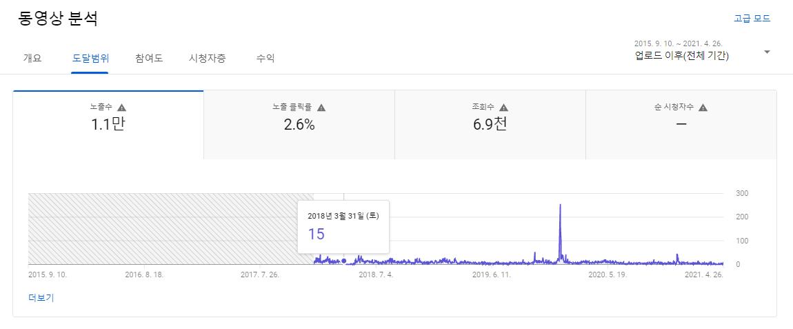 분짜지용 만들기 동영상 분석 도달범위 data-filename=