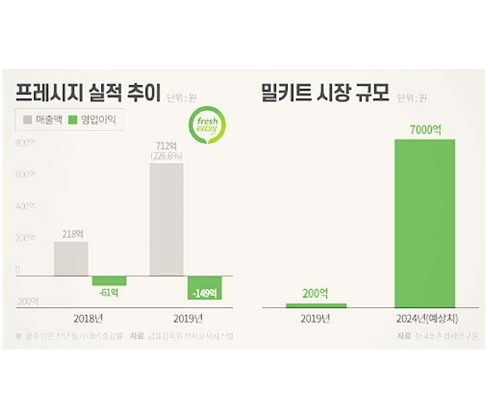 밀키트-수혜주-밀키트뜻-CJ제일제당주가-비비고