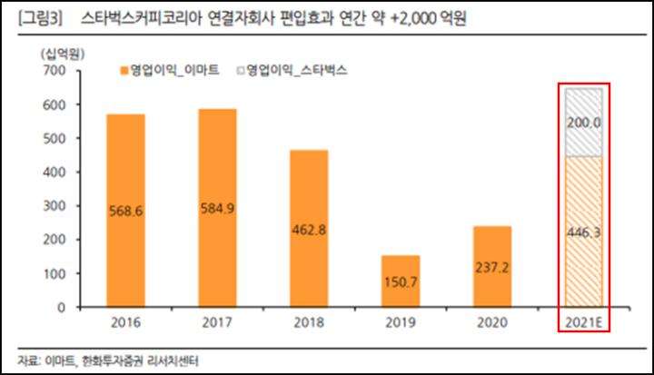 스타벅스 코리아 추가 인수로 인한 편입효과