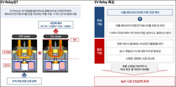 EV Relay 설명