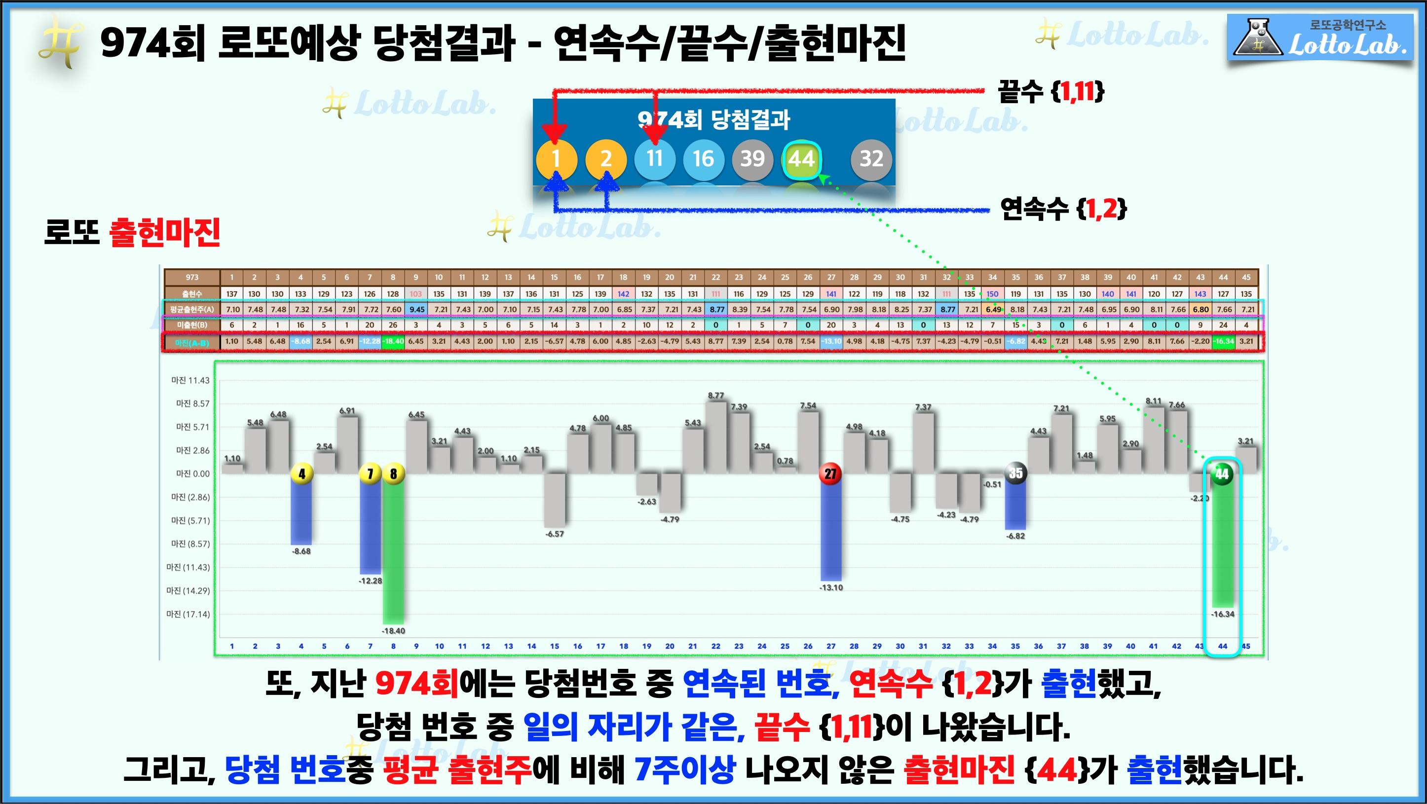 로또랩 로또974 예상결과 - 연속수 끝수 출현마진