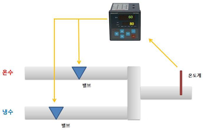 디지털지시조절계