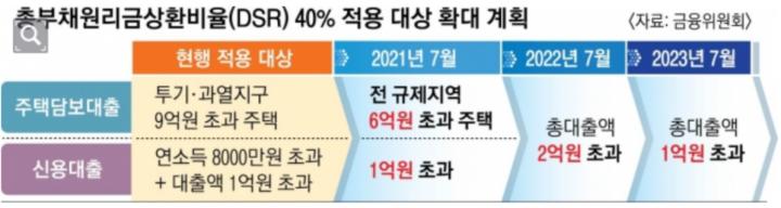 DSR-40%-적용-대상-확대-계획