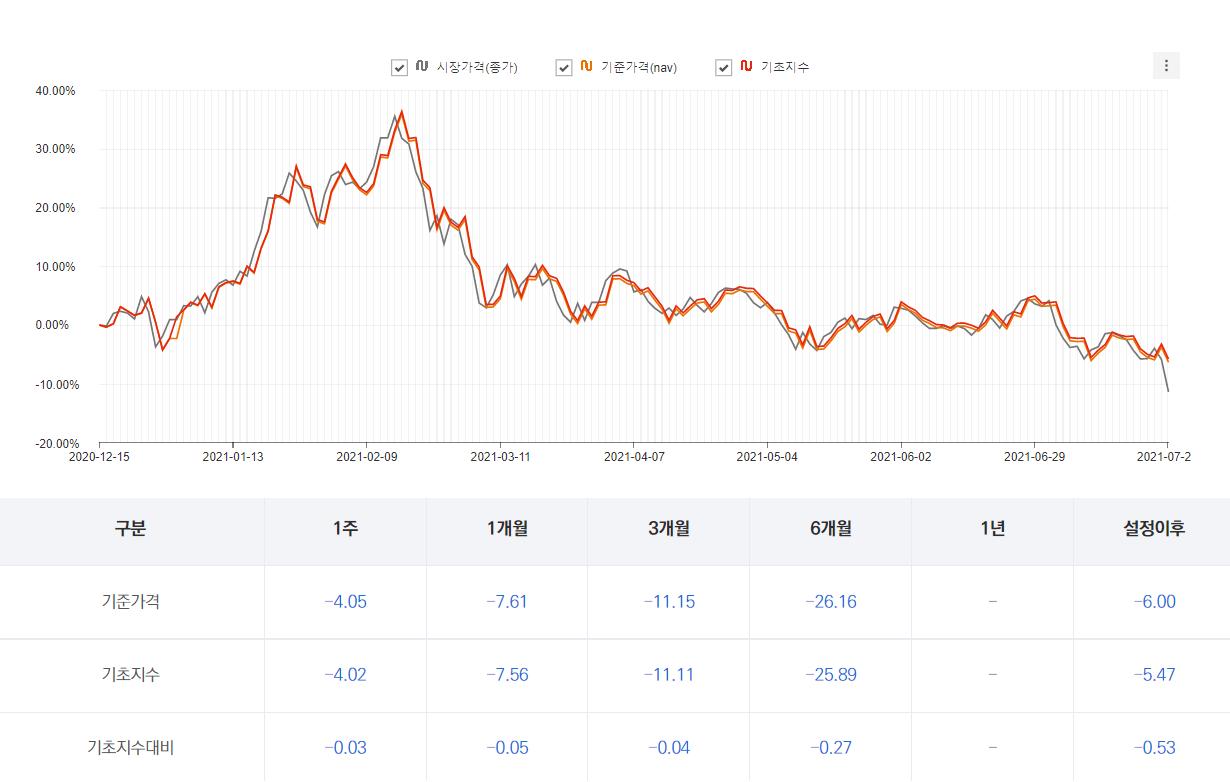 TIGER 차이나항셍테크 수익률 차트 및 표