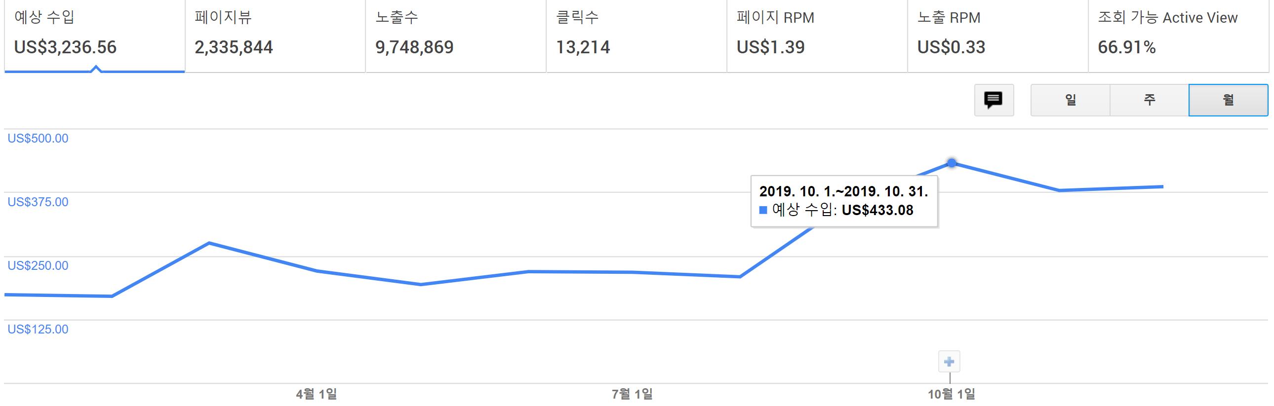 구글광고수익