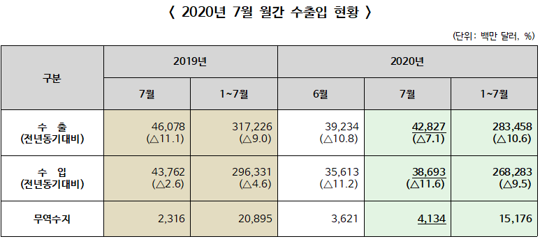 ▲ 2020년 7월 월간 수출입 현황