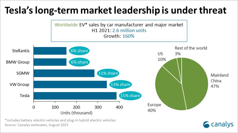 2021년 상반기 전기차 판매 160% 증가...중국과 유럽 수요가 87%로 시장 견인