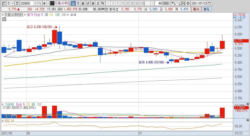 차트-거래량-그래프-RSI