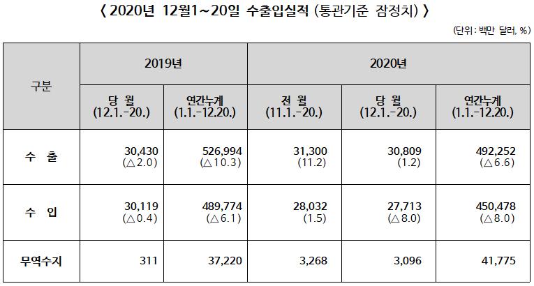 ▲ 2020년 12월 1~20일 수출입실적(통관기준 잠정치)