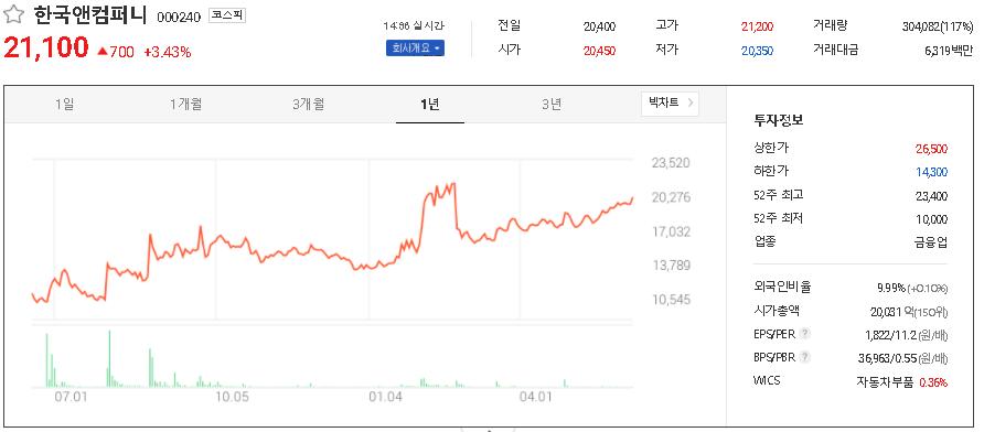 한국앤컴퍼니