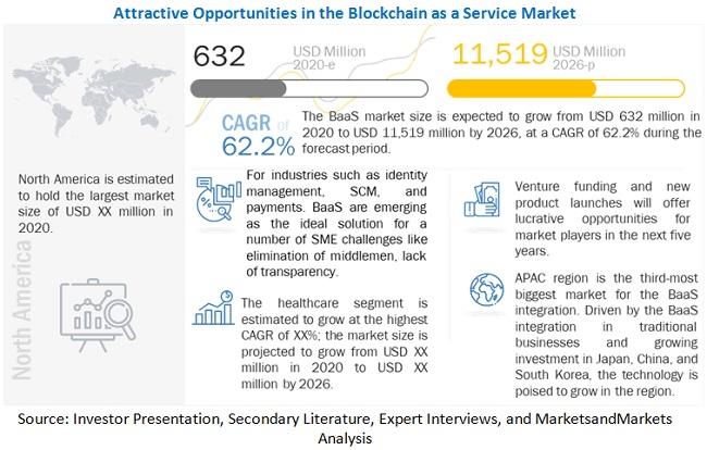 서비스로서의 블록 체인 시장이 뜬다...2026년 시장 규모 115억 달러, 연간 62.2% 성장 예상