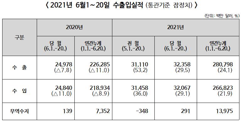 ▲ 2021년 6월1~20일 수출입실적(통관기준 잠정치)