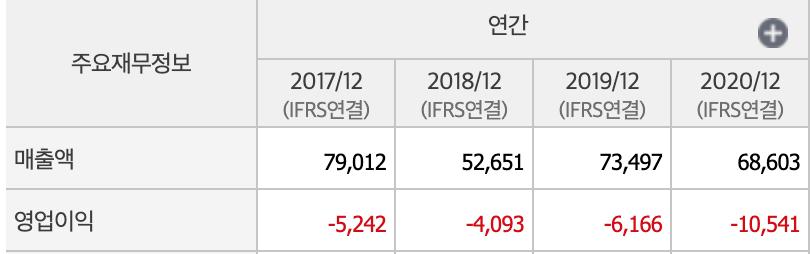 삼성중공업 매출액,영업이익표