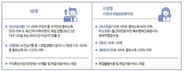 국민취업지원제도-2개-유형-설명
