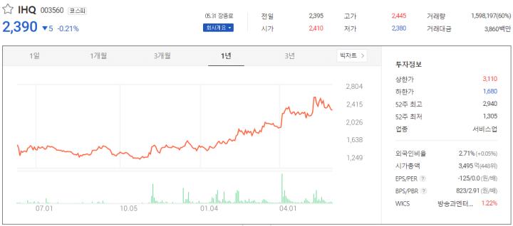 디즈니플러스관련주-IHQ
