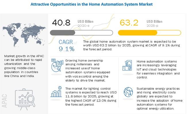 홈 오토메이션 시장 규모 632억 달러…마켓앤마켓, 연평균 9.1% 성장 전망