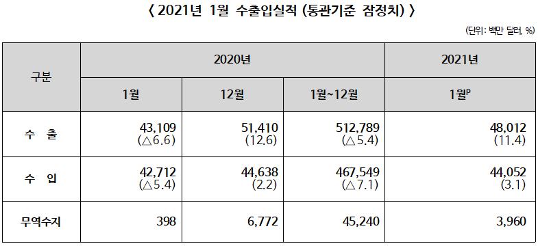 ▲ 2021년 1월 월간 수출입 현황(잠정치)