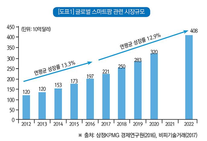 글로벌 스마트팜 관련 시장 성장 전망