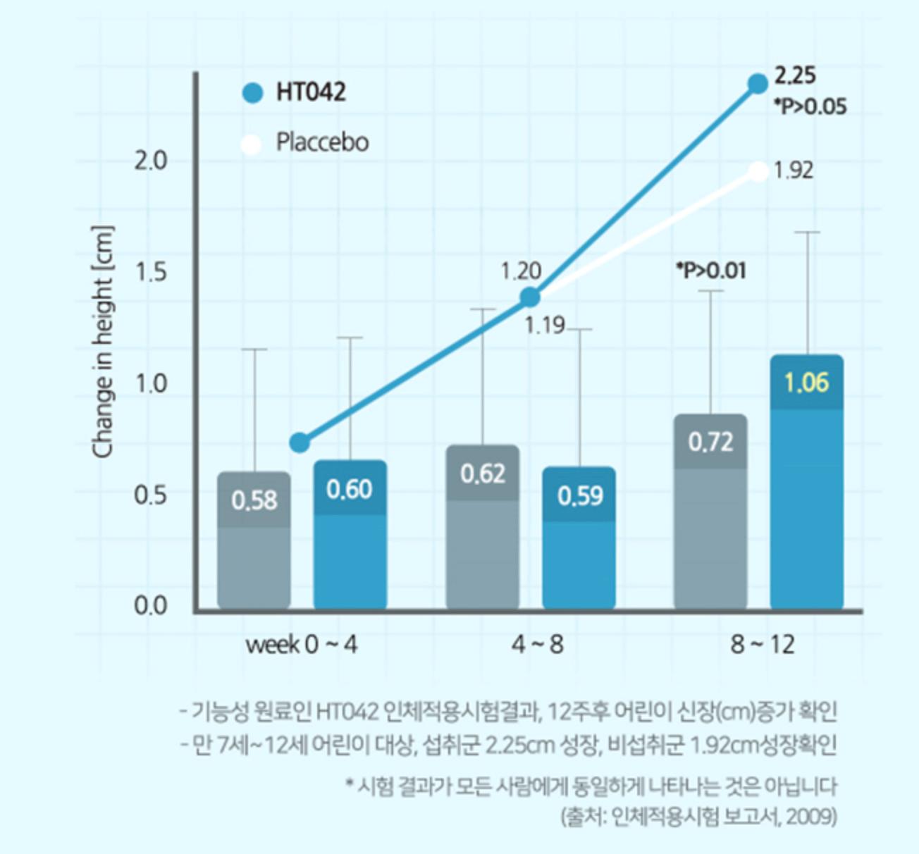 아이커-키성장-그래프