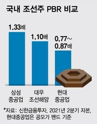 국내 조선주 PBR 비교
