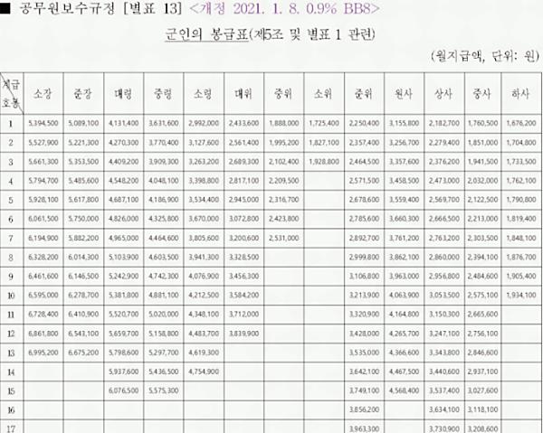 2021년 공무원 봉급표 수당 관련 이미지 이