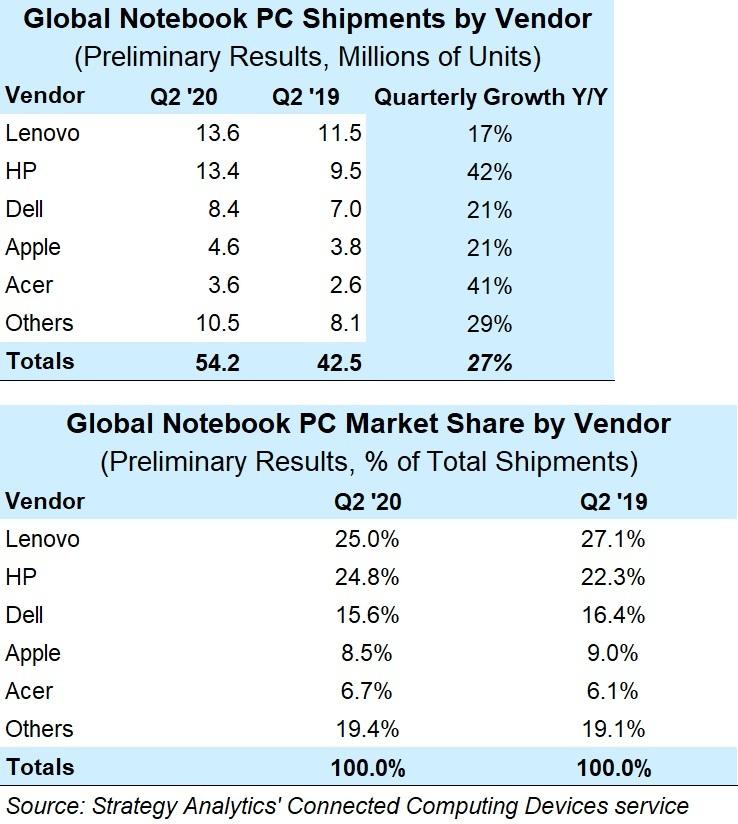 레노버와 HP, 2020년 2분기 전 세계 노트북 시장 50% 점유