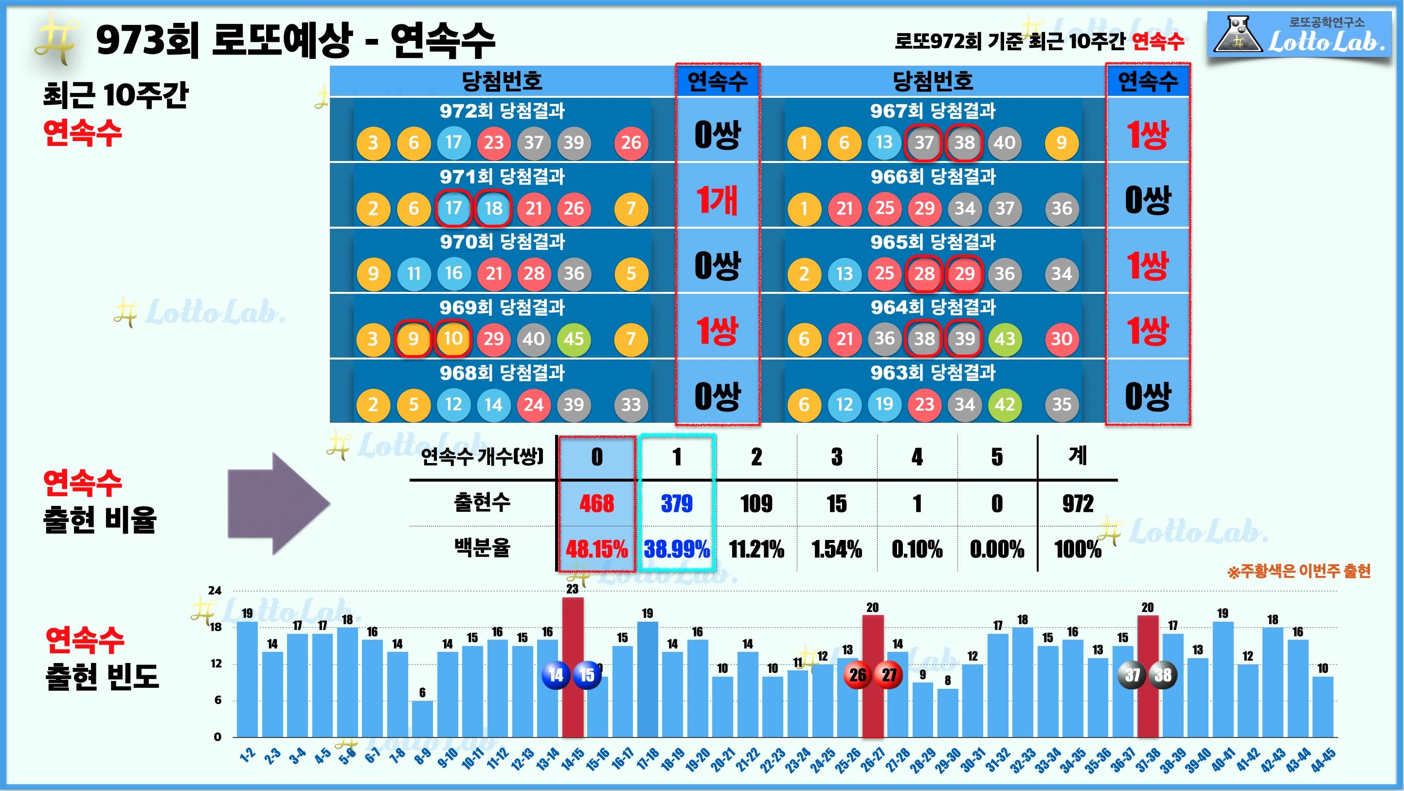 로또랩 로또973 당첨 번호 예상 연속수.