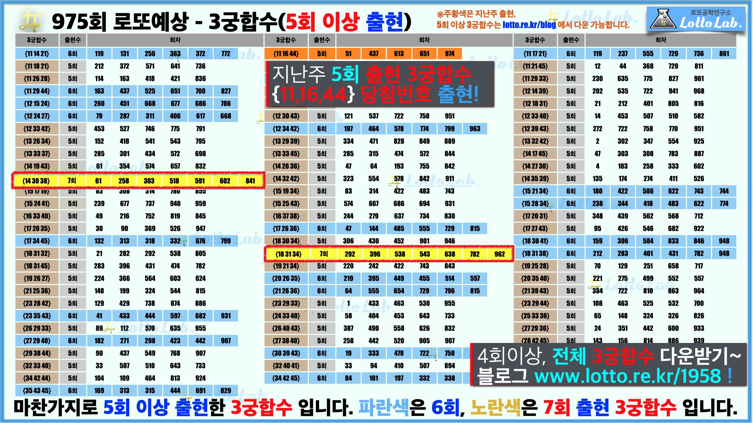 로또랩 로또975 당첨 번호 예상 - 3궁합수2