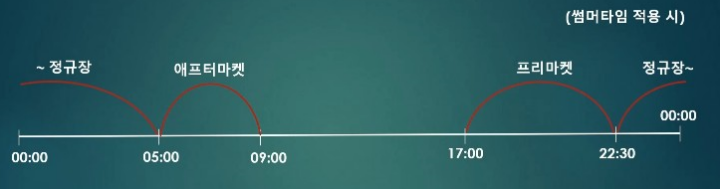 국내기준-미국-주식-거래-가능-시간