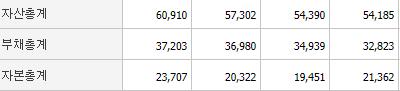 동국제강 자산,부채,자본총계표