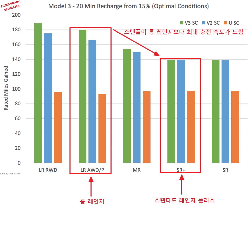 테슬라 오너가 알려주는, 모델3 옵션별 한눈에 분석 (스탠다드 레인지 플러스 vs 롱 레인지 편)