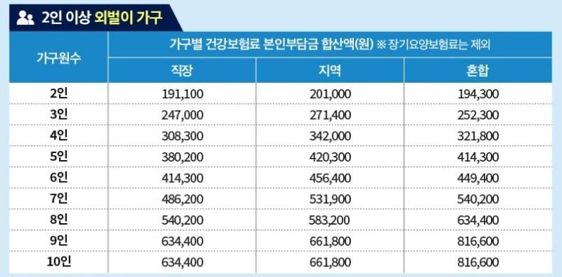 2인가구-외벌이-선정기준표